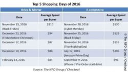 Photo: Table of top shopping days with average spend; copyright: The NPD Group