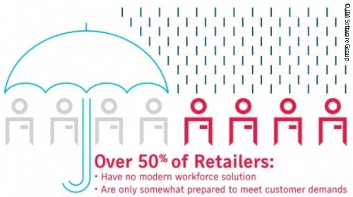 challenges facing global retailers After a year of mixed fortunes for the retail sector, we look ahead to the big issues that retail businesses will face in 2017.