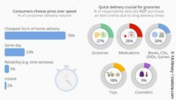 Infographic: Infographics of a survey about quality demands of consumers for delivery services; copyright: McKinsey / statista.com