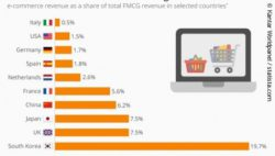 Infographic: Bar chart shows proportion of online revenue from groceries in total FMCG revenue; copyright: Kantar Worldpanel / statista.com