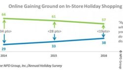 Graphic: Holiday Season; copyright: NPD Group